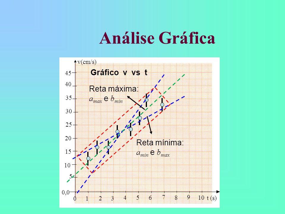 Análise Gráfica Qual é a incerteza de a (v 0 ) e b (g)? Como podemos estimá-la? Também o faremos graficamente: tomando a reta de maior inclinação poss
