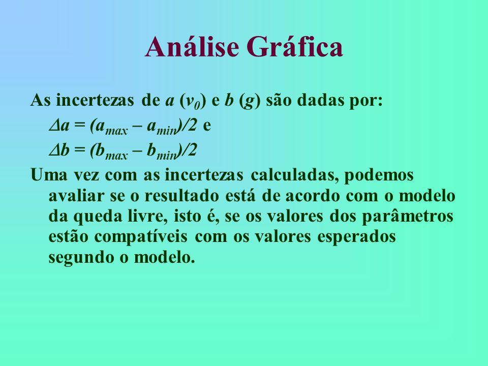 Análise Gráfica 10 20 30 40 15 25 35 45 5 0,0 v(cm/s) 01 23 45 6 7 8 9 10 t (s) Gráfico v vs t Reta máxima: a max e b min Reta mínima: a min e b max