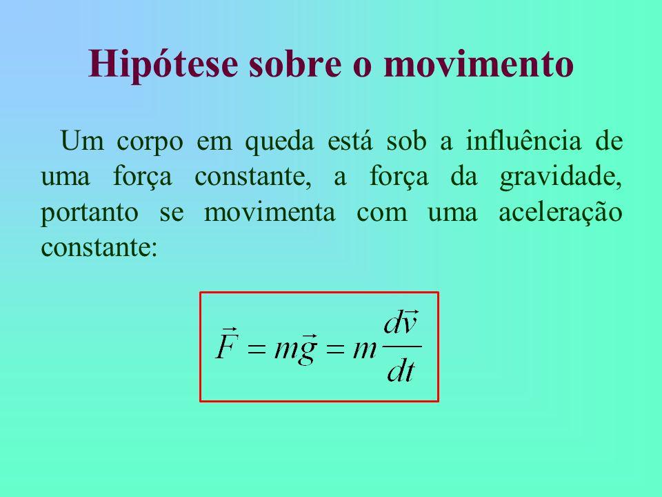 Estudo do Movimento de Queda de um Objeto Quais são as características desse movimento? Questão polêmica no século XVII - Aristóteles X Galileu; Exper
