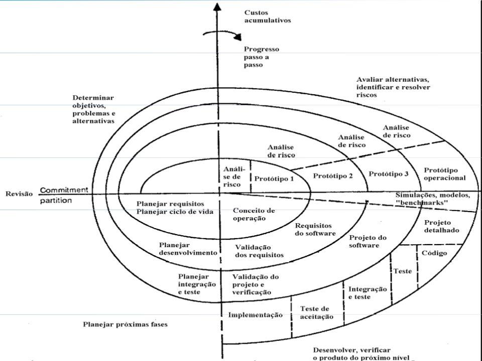 16 - Lafayette B. Melo – Análise e Projeto de Sistemas para a Internet – Modelos de Ciclo de Vida e Métodos de Desenvolvimento COINFO – CEFET-PB
