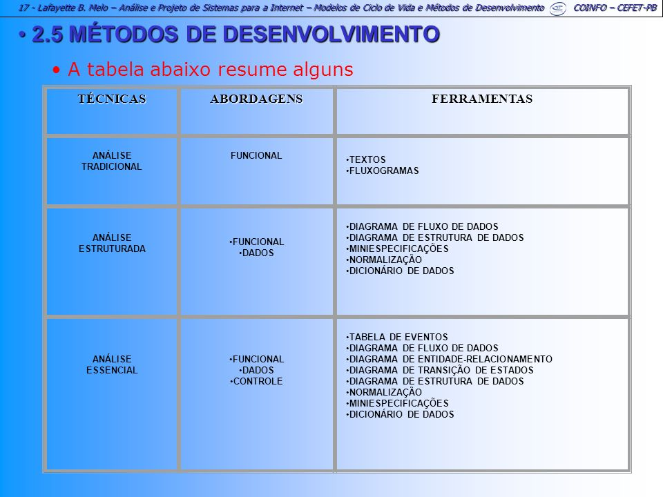 17 - Lafayette B. Melo – Análise e Projeto de Sistemas para a Internet – Modelos de Ciclo de Vida e Métodos de Desenvolvimento COINFO – CEFET-PB 2.5 M
