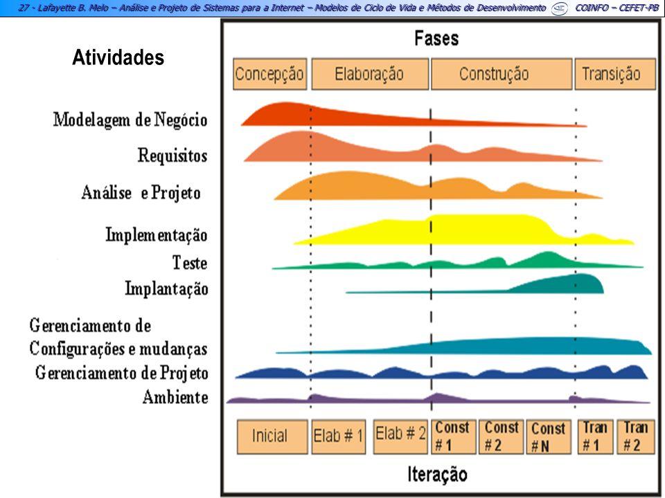 27 - Lafayette B. Melo – Análise e Projeto de Sistemas para a Internet – Modelos de Ciclo de Vida e Métodos de Desenvolvimento COINFO – CEFET-PB Ativi
