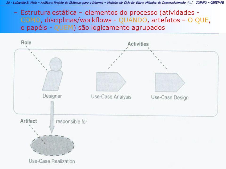 28 - Lafayette B. Melo – Análise e Projeto de Sistemas para a Internet – Modelos de Ciclo de Vida e Métodos de Desenvolvimento COINFO – CEFET-PB –Estr