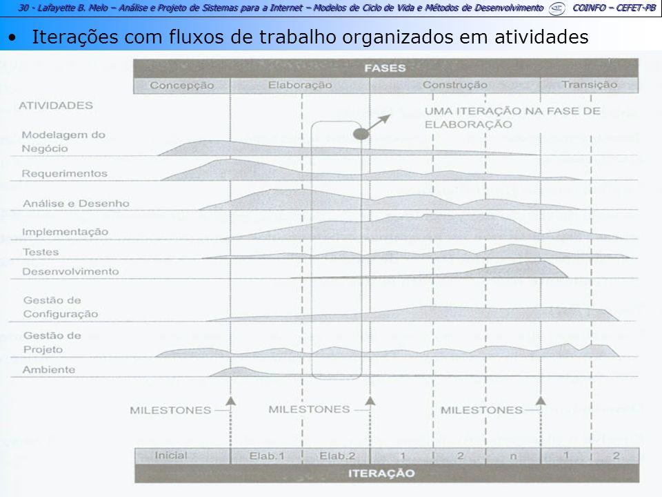 30 - Lafayette B. Melo – Análise e Projeto de Sistemas para a Internet – Modelos de Ciclo de Vida e Métodos de Desenvolvimento COINFO – CEFET-PB Itera