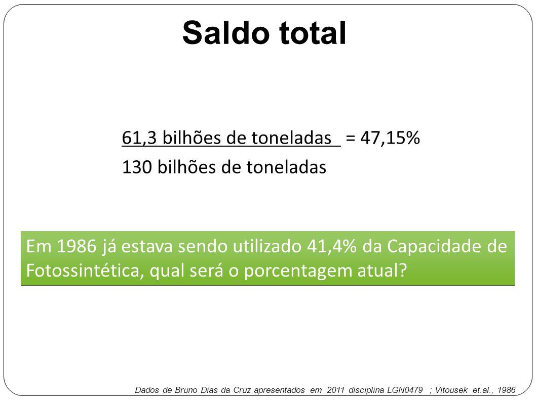 Saldo total 61,3 bilhões de toneladas = 47,15% 130 bilhões de toneladas Em 1986 já estava sendo utilizado 41,4% da Capacidade de Fotossintética, qual