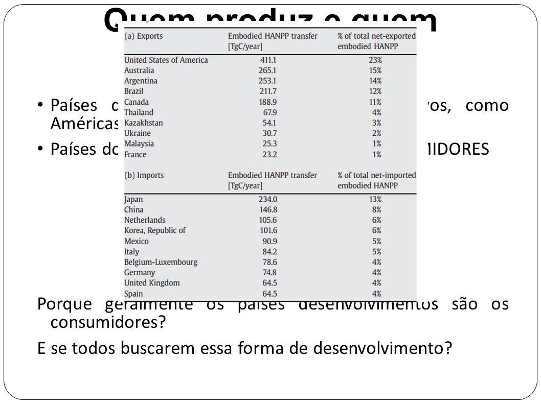 Quem produz e quem consome? Países do novo mundo, altamente produtivos, como Américas e Austrália – PRODUTORES Países do Velho mundo, como Europa – CO
