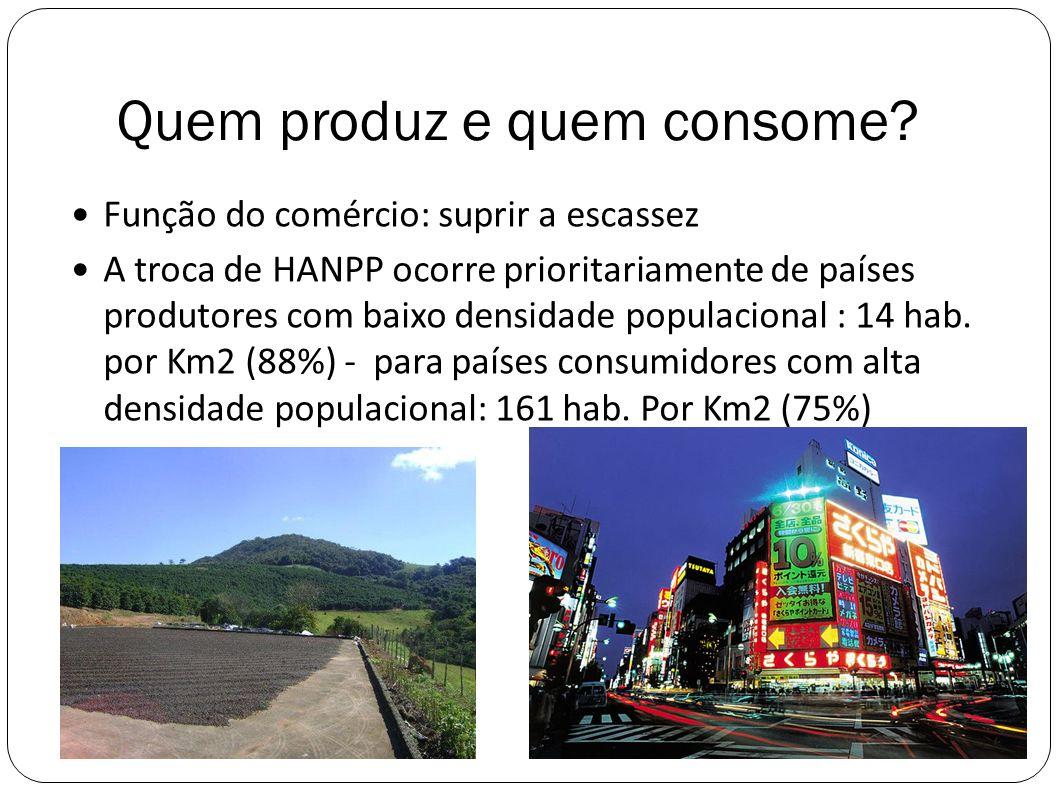 Quem produz e quem consome? Função do comércio: suprir a escassez A troca de HANPP ocorre prioritariamente de países produtores com baixo densidade po