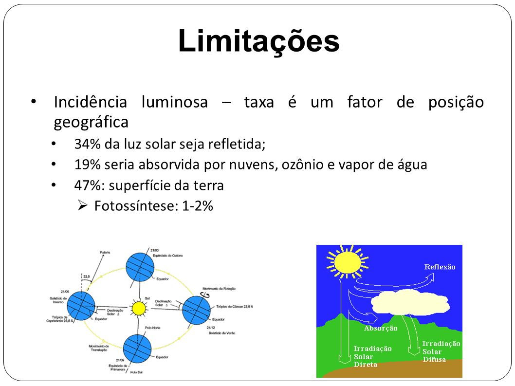 Limitações Incidência luminosa – taxa é um fator de posição geográfica 34% da luz solar seja refletida; 19% seria absorvida por nuvens, ozônio e vapor