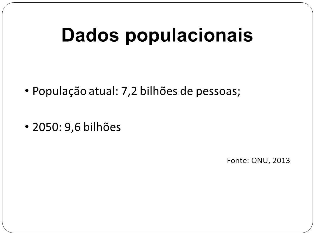 Dados populacionais População atual: 7,2 bilhões de pessoas; 2050: 9,6 bilhões Fonte: ONU, 2013