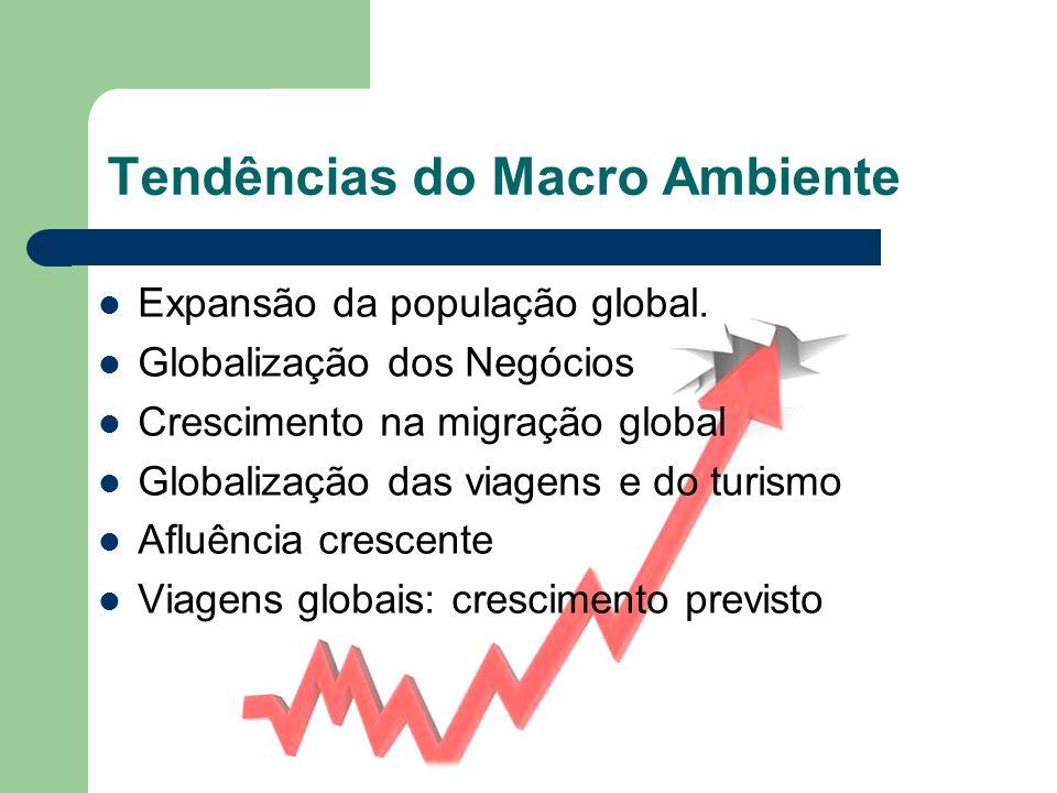 Tendências do Macro Ambiente Expansão da população global. Globalização dos Negócios Crescimento na migração global Globalização das viagens e do turi
