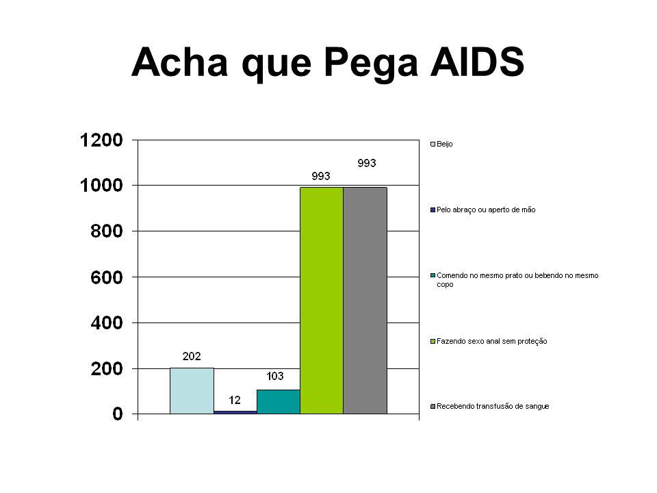 Acha que Pega AIDS