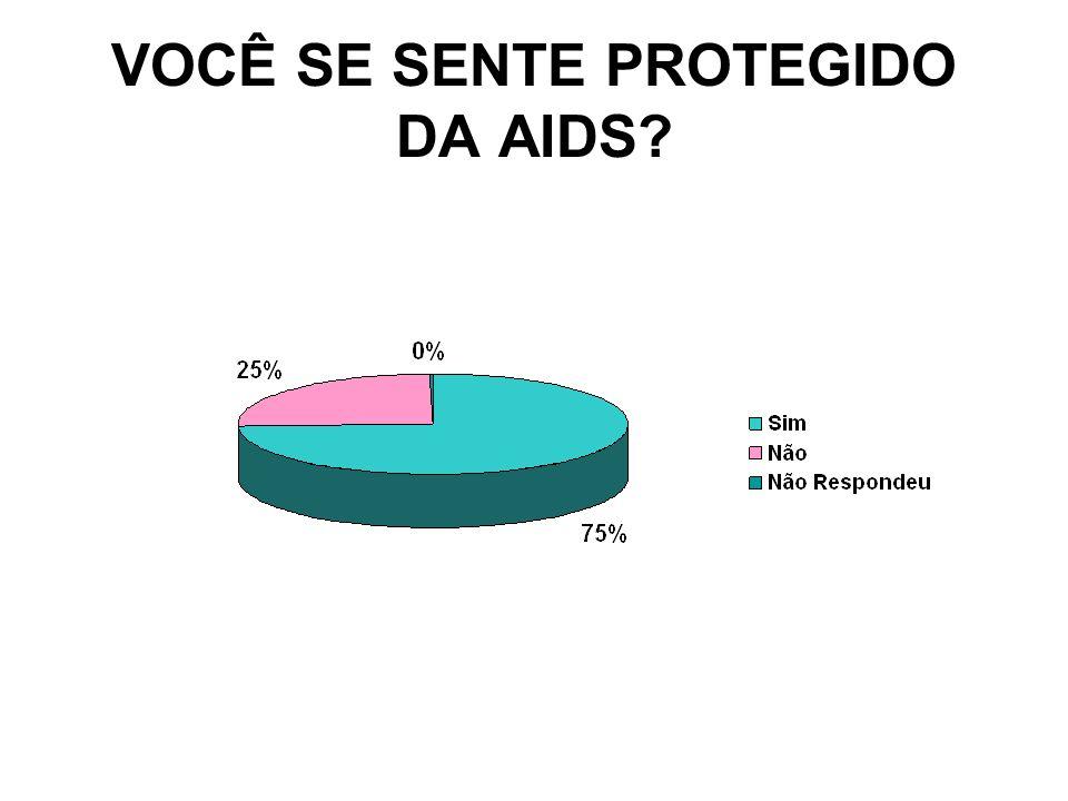 VOCÊ SE SENTE PROTEGIDO DA AIDS