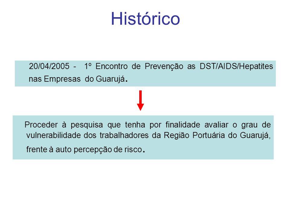 Histórico 20/04/2005 - 1º Encontro de Prevenção as DST/AIDS/Hepatites nas Empresas do Guarujá.