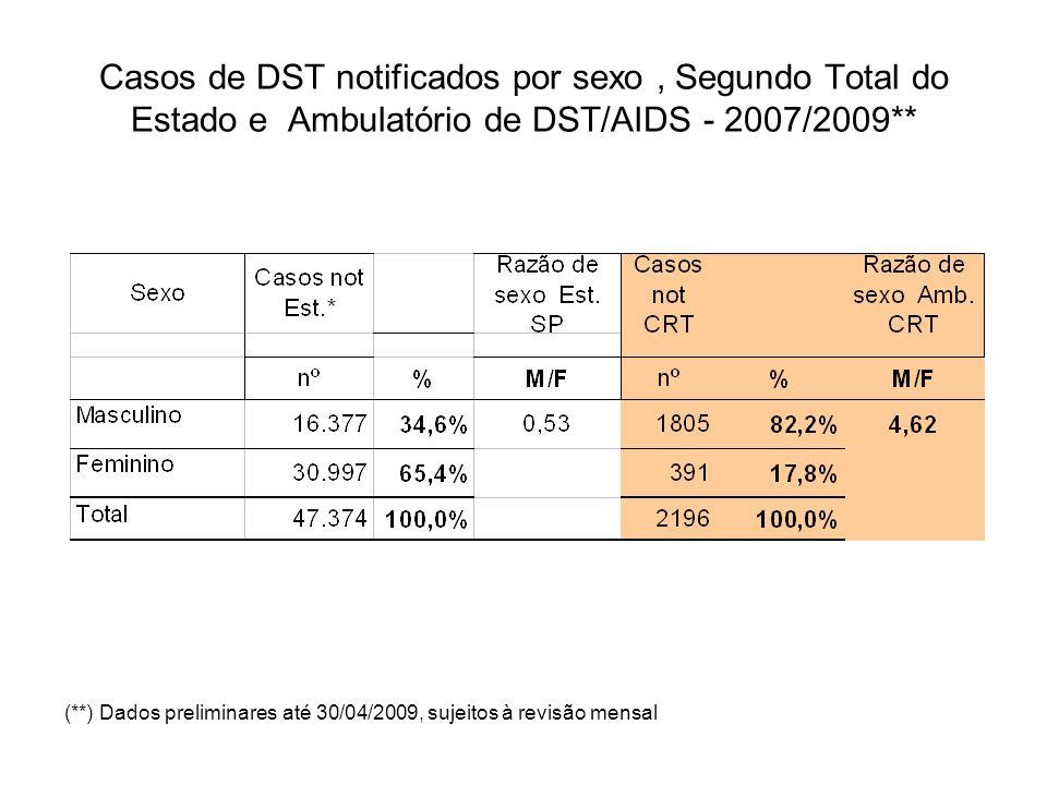 Casos de DST notificados por sexo, Segundo Total do Estado e Ambulatório de DST/AIDS - 2007/2009** (**) Dados preliminares até 30/04/2009, sujeitos à revisão mensal