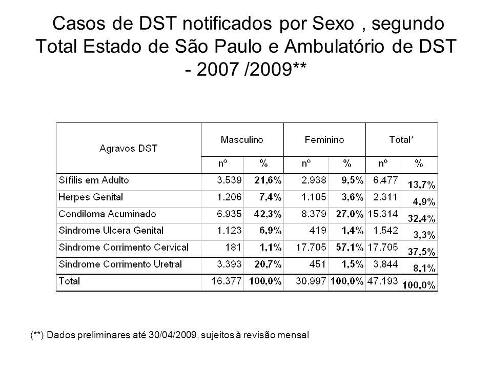 Casos de DST notificados por Sexo, segundo Total Estado de São Paulo e Ambulatório de DST - 2007 /2009** (**) Dados preliminares até 30/04/2009, sujeitos à revisão mensal