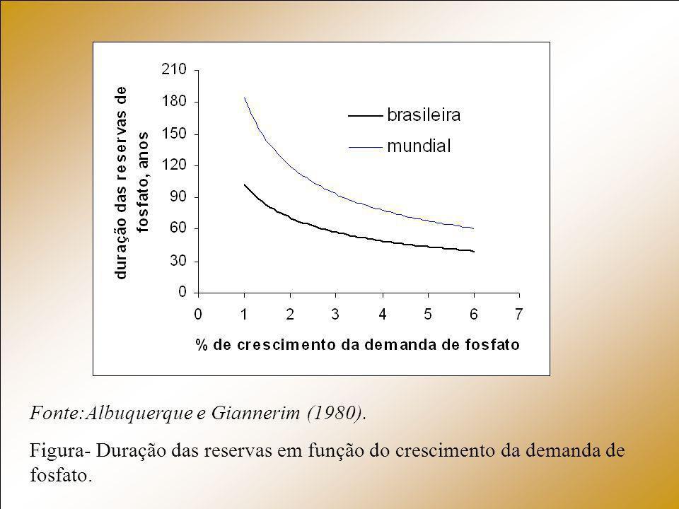 Fonte:Albuquerque e Giannerim (1980). Figura- Duração das reservas em função do crescimento da demanda de fosfato.