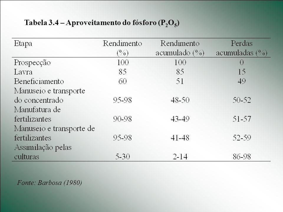 Tabela 3.4 – Aproveitamento do fósforo (P 2 O 5 ) Fonte: Barbosa (1980)