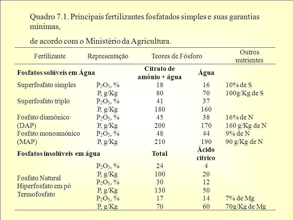 Quadro 7.1. Principais fertilizantes fosfatados simples e suas garantias mínimas, de acordo com o Ministério da Agricultura. Fertilizante Representaçã