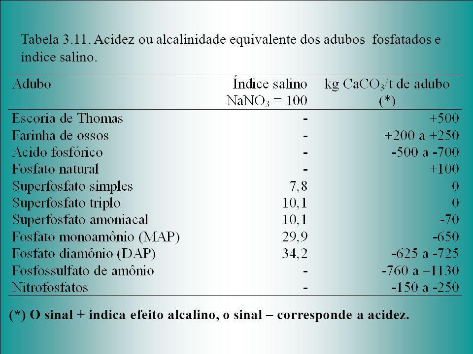 Tabela 3.11. Acidez ou alcalinidade equivalente dos adubos fosfatados e índice salino. (*) O sinal + indica efeito alcalino, o sinal – corresponde a a