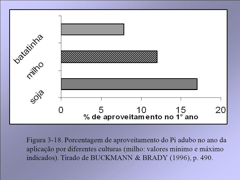 Figura 3-18. Porcentagem de aproveitamento do Pi adubo no ano da aplicação por diferentes culturas (milho: valores mínimo e máximo indicados). Tirado