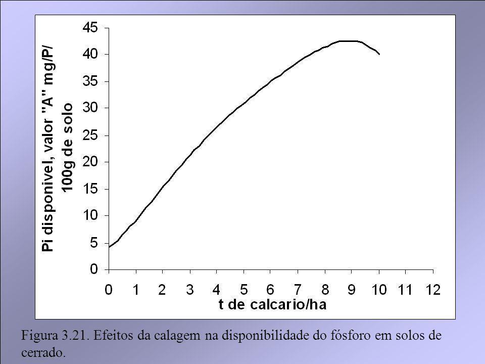 Figura 3.21. Efeitos da calagem na disponibilidade do fósforo em solos de cerrado.