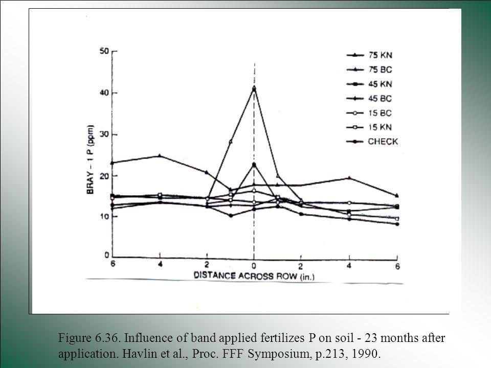 Figure 6.36. Influence of band applied fertilizes P on soil - 23 months after application. Havlin et al., Proc. FFF Symposium, p.213, 1990.