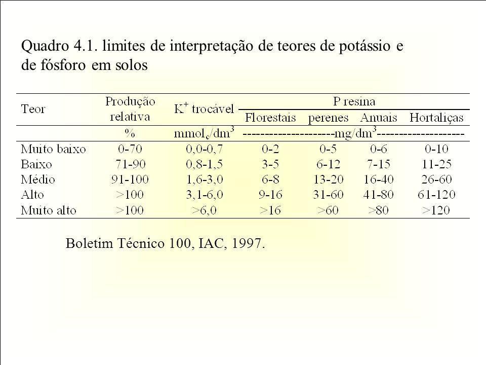 Quadro 4.1. limites de interpretação de teores de potássio e de fósforo em solos Boletim Técnico 100, IAC, 1997.