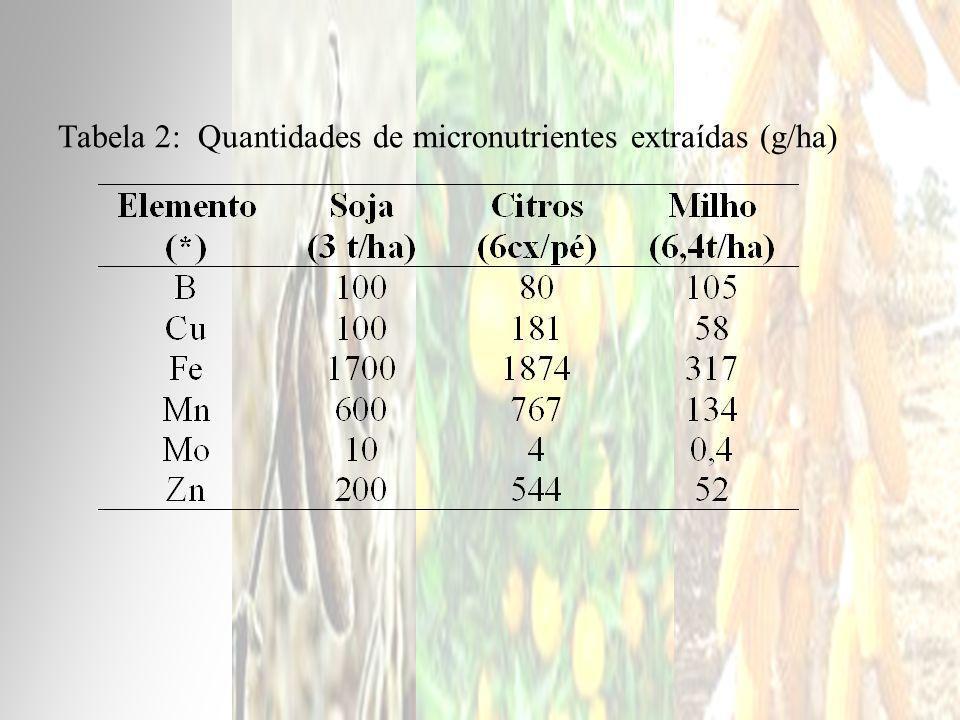 Tabela 2: Quantidades de micronutrientes extraídas (g/ha)