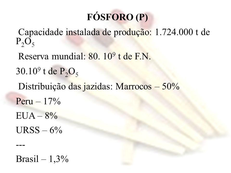 FÓSFORO (P) Capacidade instalada de produção: 1.724.000 t de P 2 O 5 Reserva mundial: 80. 10 9 t de F.N. 30.10 9 t de P 2 O 5 Distribuição das jazidas