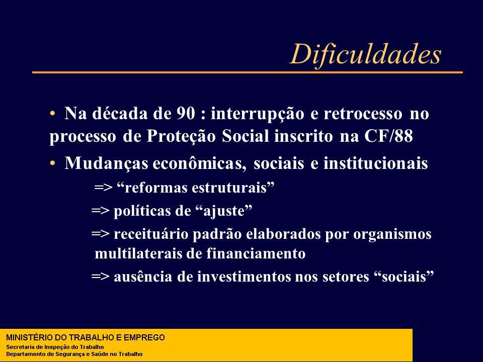 Dificuldades Na década de 90 : interrupção e retrocesso no processo de Proteção Social inscrito na CF/88 Mudanças econômicas, sociais e institucionais