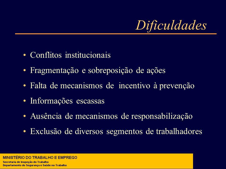 Dificuldades Conflitos institucionais Fragmentação e sobreposição de ações Falta de mecanismos de incentivo à prevenção Informações escassas Ausência
