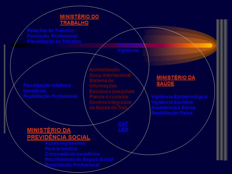 MINISTÉRIO DO TRABALHO Relações de Trabalho Formação Profissional Fiscalização do Trabalho Fiscalização relativa a benefícios Reabilitação Profissiona