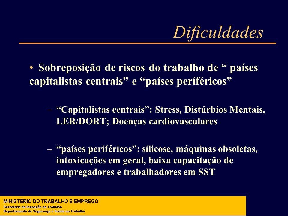 Dificuldades Sobreposição de riscos do trabalho de países capitalistas centrais e países períféricos –Capitalistas centrais: Stress, Distúrbios Mentai