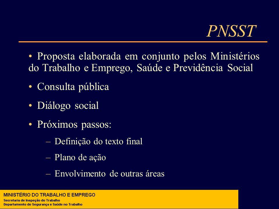 PNSST Proposta elaborada em conjunto pelos Ministérios do Trabalho e Emprego, Saúde e Previdência Social Consulta pública Diálogo social Próximos pass