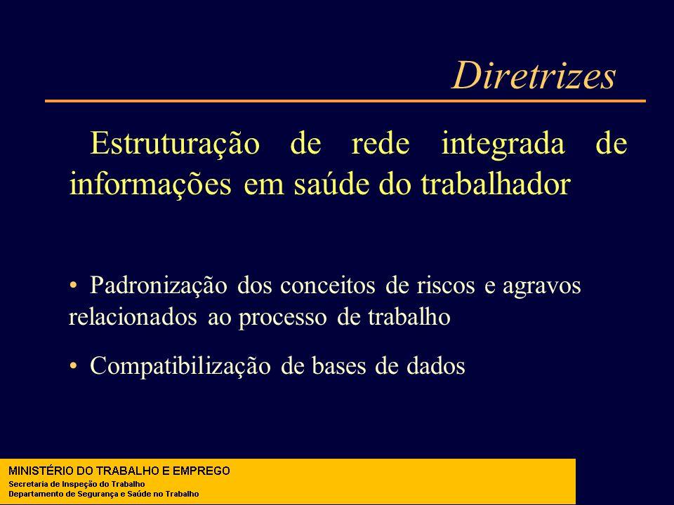 Diretrizes Estruturação de rede integrada de informações em saúde do trabalhador Padronização dos conceitos de riscos e agravos relacionados ao proces