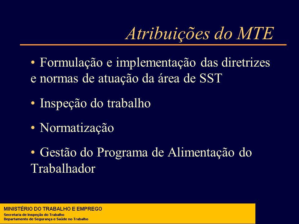 Atribuições do MTE Formulação e implementação das diretrizes e normas de atuação da área de SST Inspeção do trabalho Normatização Gestão do Programa d