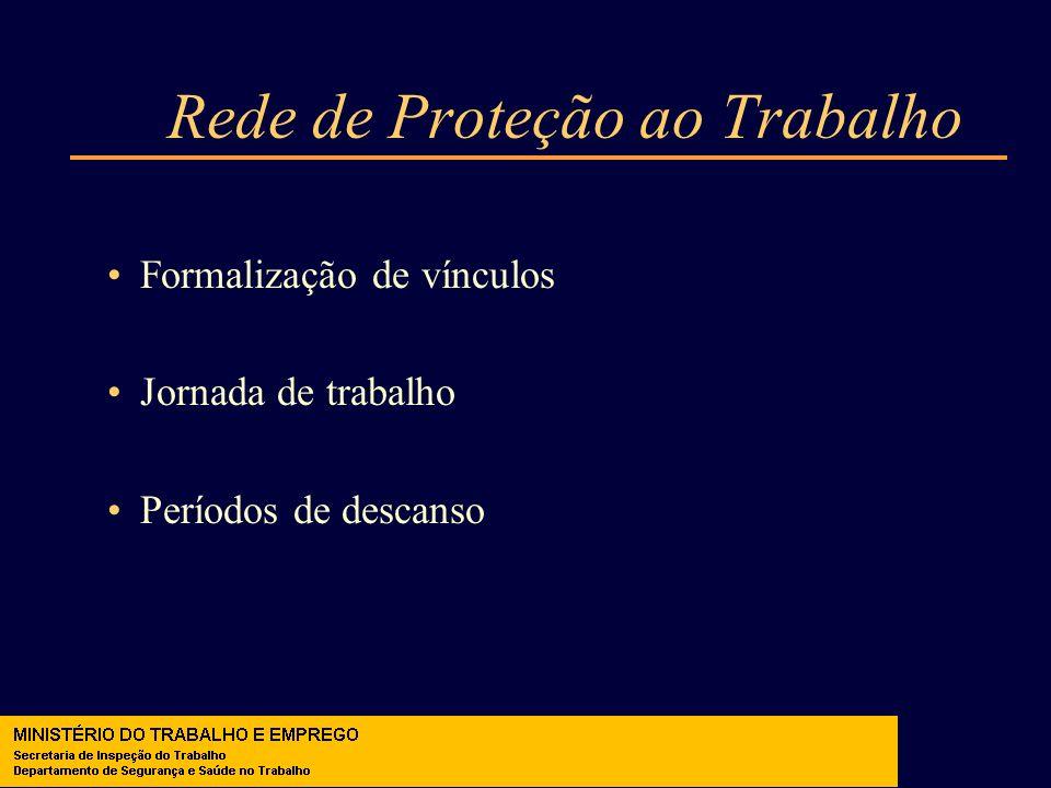 Rede de Proteção ao Trabalho Formalização de vínculos Jornada de trabalho Períodos de descanso