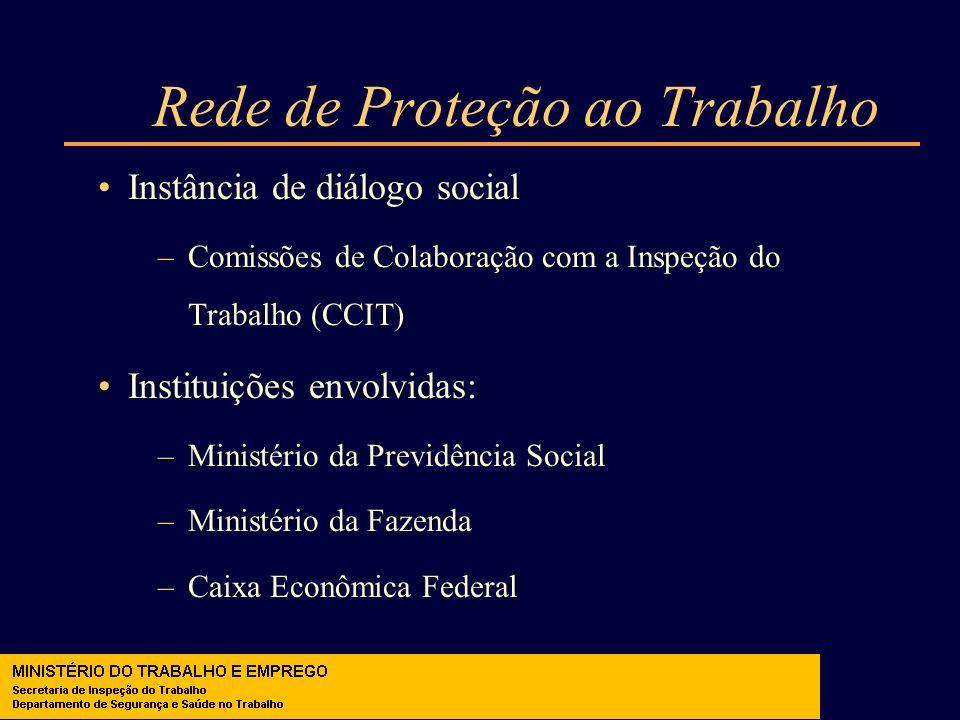 Rede de Proteção ao Trabalho Instância de diálogo social –Comissões de Colaboração com a Inspeção do Trabalho (CCIT) Instituições envolvidas: –Ministé