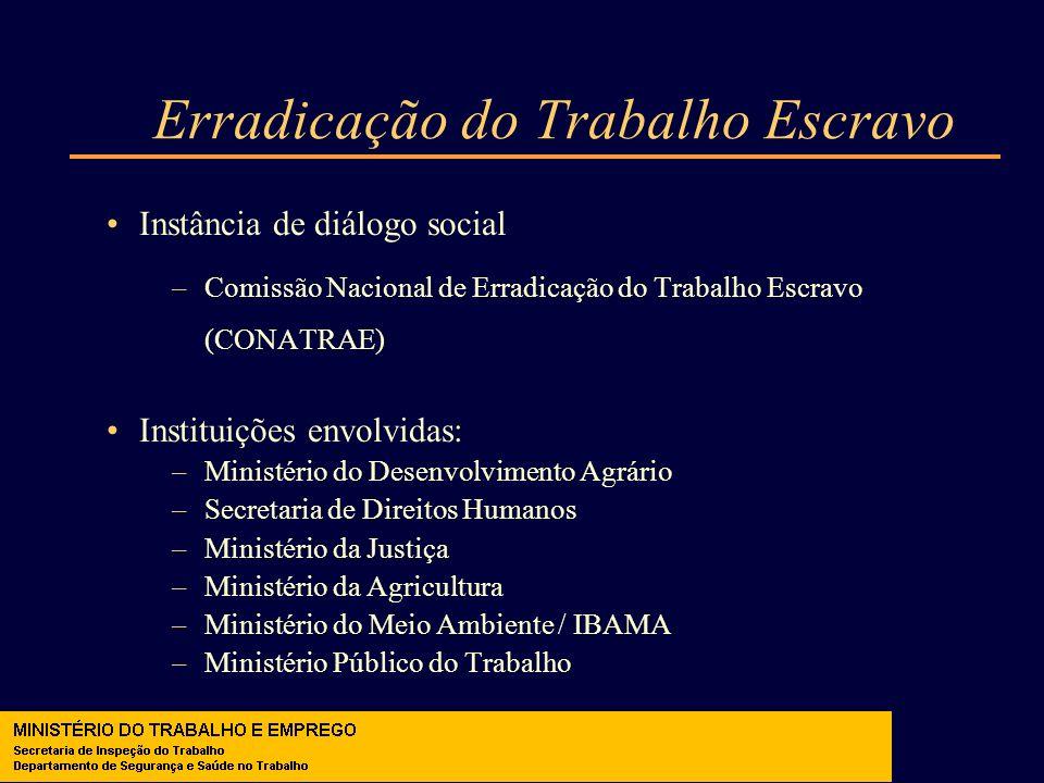Erradicação do Trabalho Escravo Instância de diálogo social –Comissão Nacional de Erradicação do Trabalho Escravo (CONATRAE) Instituições envolvidas: