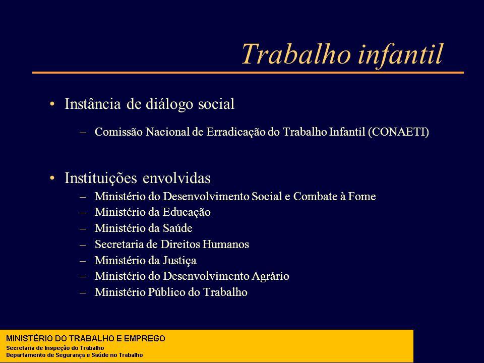 Trabalho infantil Instância de diálogo social –Comissão Nacional de Erradicação do Trabalho Infantil (CONAETI) Instituições envolvidas –Ministério do