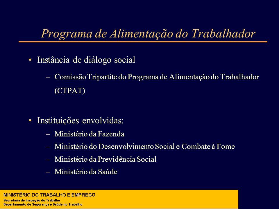 Programa de Alimentação do Trabalhador Instância de diálogo social –Comissão Tripartite do Programa de Alimentação do Trabalhador (CTPAT) Instituições