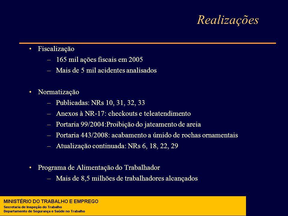 Realizações Fiscalização –165 mil ações fiscais em 2005 –Mais de 5 mil acidentes analisados Normatização –Publicadas: NRs 10, 31, 32, 33 –Anexos à NR-