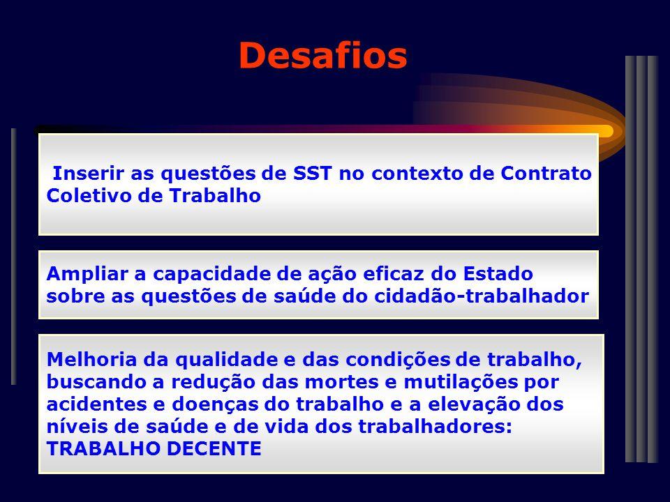 Desafios Inserir as questões de SST no contexto de Contrato Coletivo de Trabalho Ampliar a capacidade de ação eficaz do Estado sobre as questões de sa