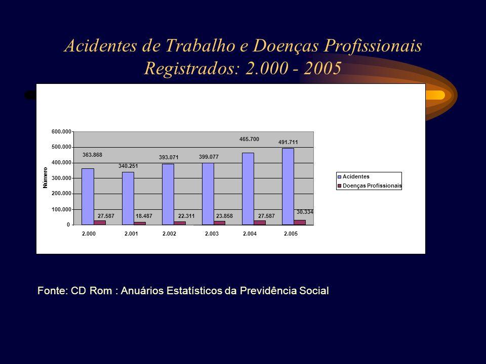 Acidentes de Trabalho e Doenças Profissionais Registrados: 2.000 - 2005 363.868 340.251 393.071 399.077 465.700 491.711 27.58718.48722.31123.85827.587