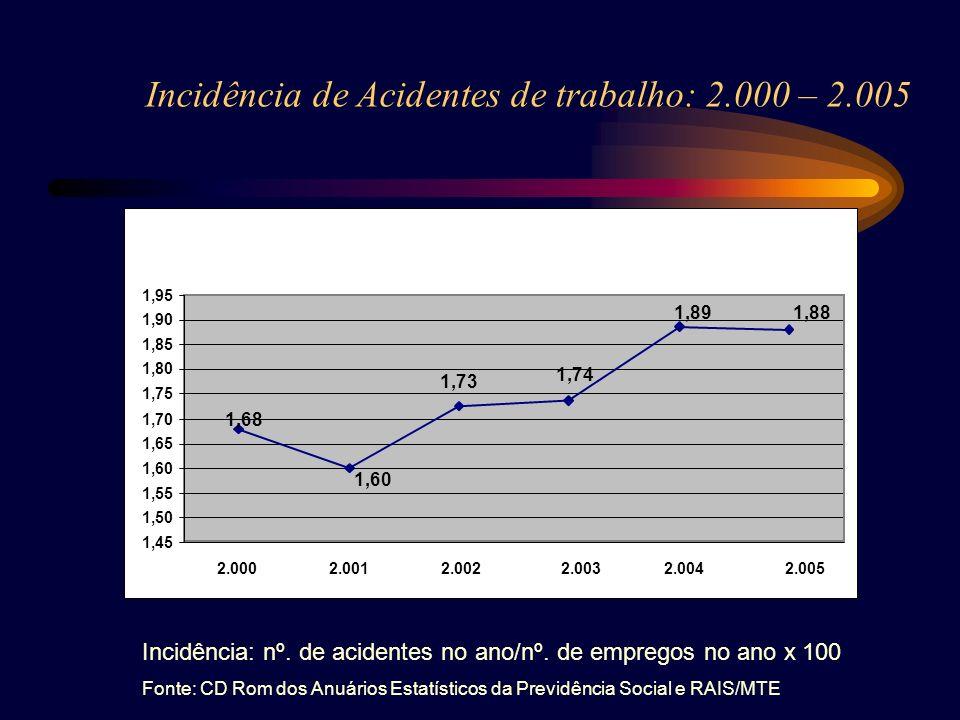 Incidência de Acidentes de trabalho: 2.000 – 2.005 1,68 1,60 1,73 1,74 1,891,88 1,45 1,50 1,55 1,60 1,65 1,70 1,75 1,80 1,85 1,90 1,95 2.000 2.001 2.0