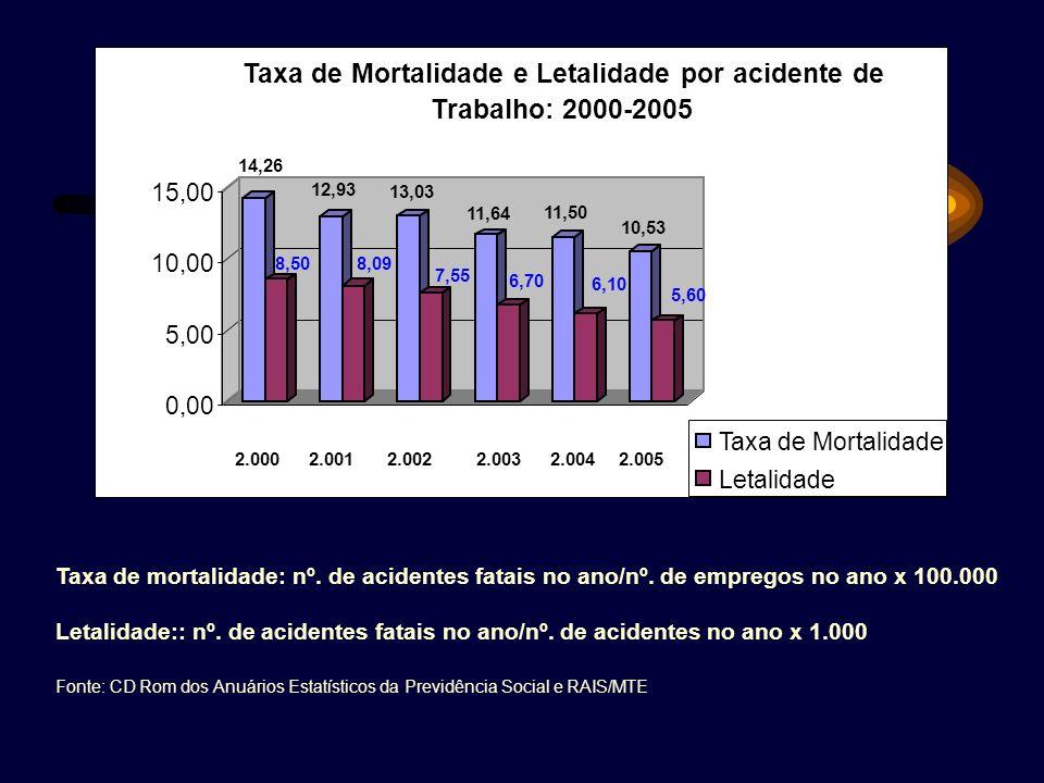 Taxa de mortalidade: nº. de acidentes fatais no ano/nº. de empregos no ano x 100.000 Letalidade:: nº. de acidentes fatais no ano/nº. de acidentes no a