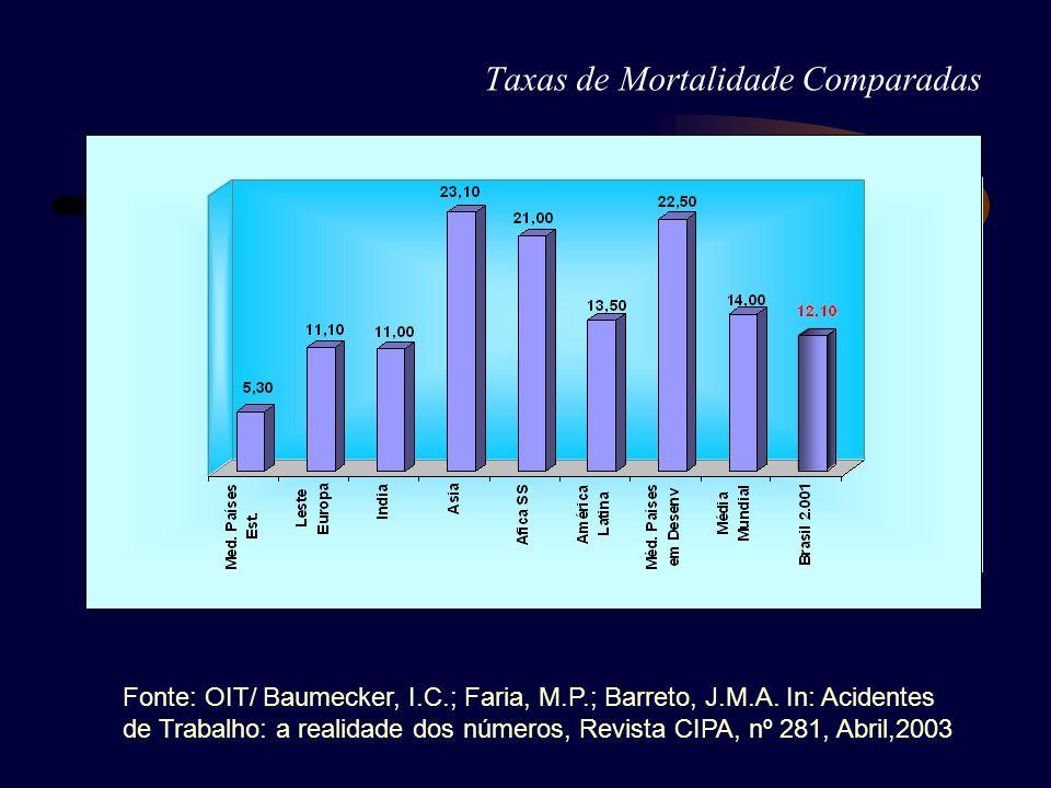 Taxas de Mortalidade Comparadas Fonte: OIT/ Baumecker, I.C.; Faria, M.P.; Barreto, J.M.A. In: Acidentes de Trabalho: a realidade dos números, Revista