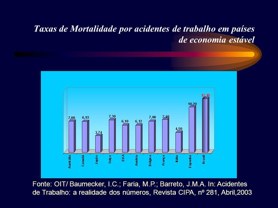 Taxas de Mortalidade por acidentes de trabalho em países de economia estável Fonte: OIT/ Baumecker, I.C.; Faria, M.P.; Barreto, J.M.A. In: Acidentes d