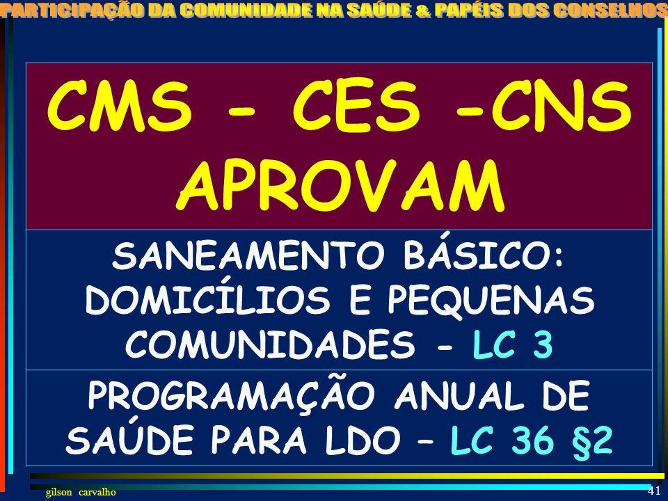 gilson carvalho 40 PAPÉIS DO CONSELHO PÓS LC-141 APROVA APRECIA DELIBERA AVALIA EMITE PARECER AUXILIA LEGISLATIVO COBRA DE GESTORES