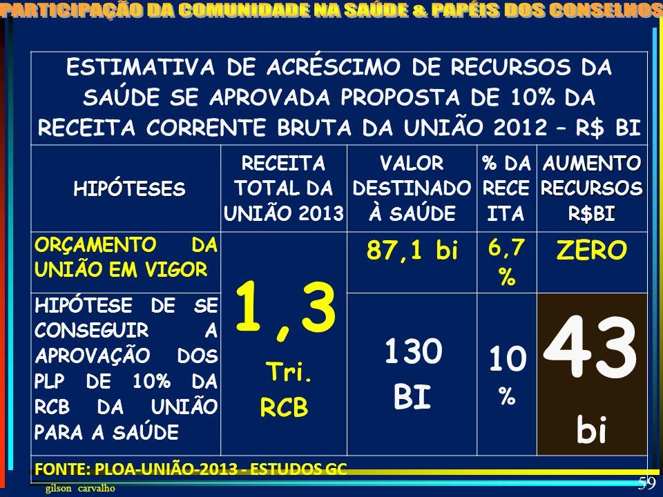 gilson carvalho 58 PROPOSTAS DE REINTRODUÇÃO DOS 10% DA RCB PLP 123/12 DEPUTADO PERONDI – MÉDICO PMDB – RS TRAMITAÇÃO: em 12/04/2012 Designado Relator